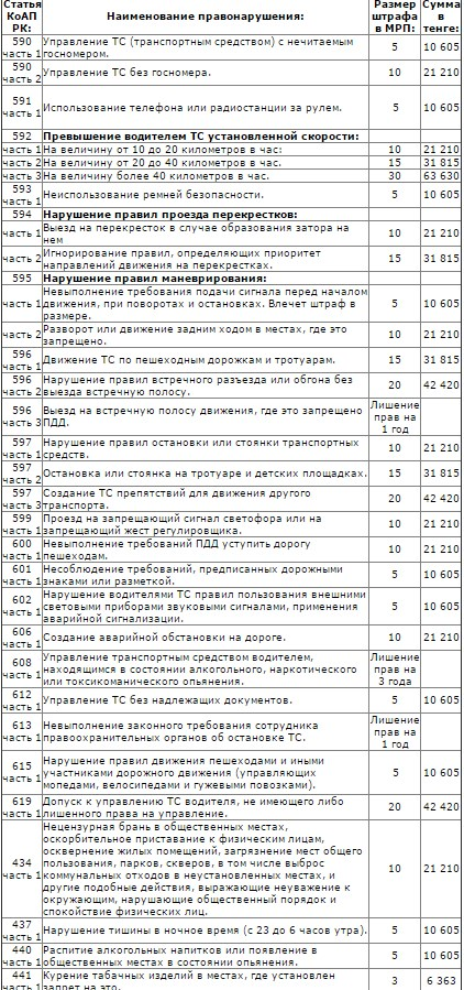 штраф за проезд на красный свет в казахстане 2017